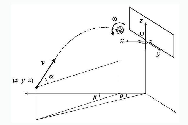 คณิตศาสตร์กับเบื้องหลังการ Free Throw ที่สมบูรณ์แบบ 01