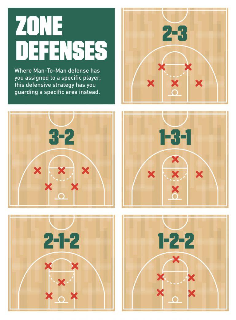 รูปแบบเกมป้องกันใน Basketball (2)